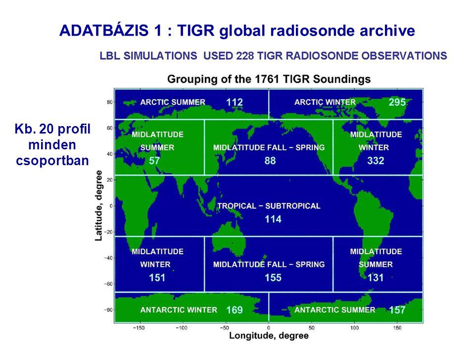 7 ADATBÁZIS 1 : TIGR global radiosonde archive Kb. 20 profil minden csoportban