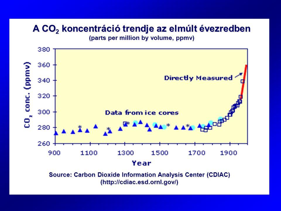 A CO 2 koncentráció trendje az elmúlt évezredben (parts per million by volume, ppmv) Source: Carbon Dioxide Information Analysis Center (CDIAC) (http: