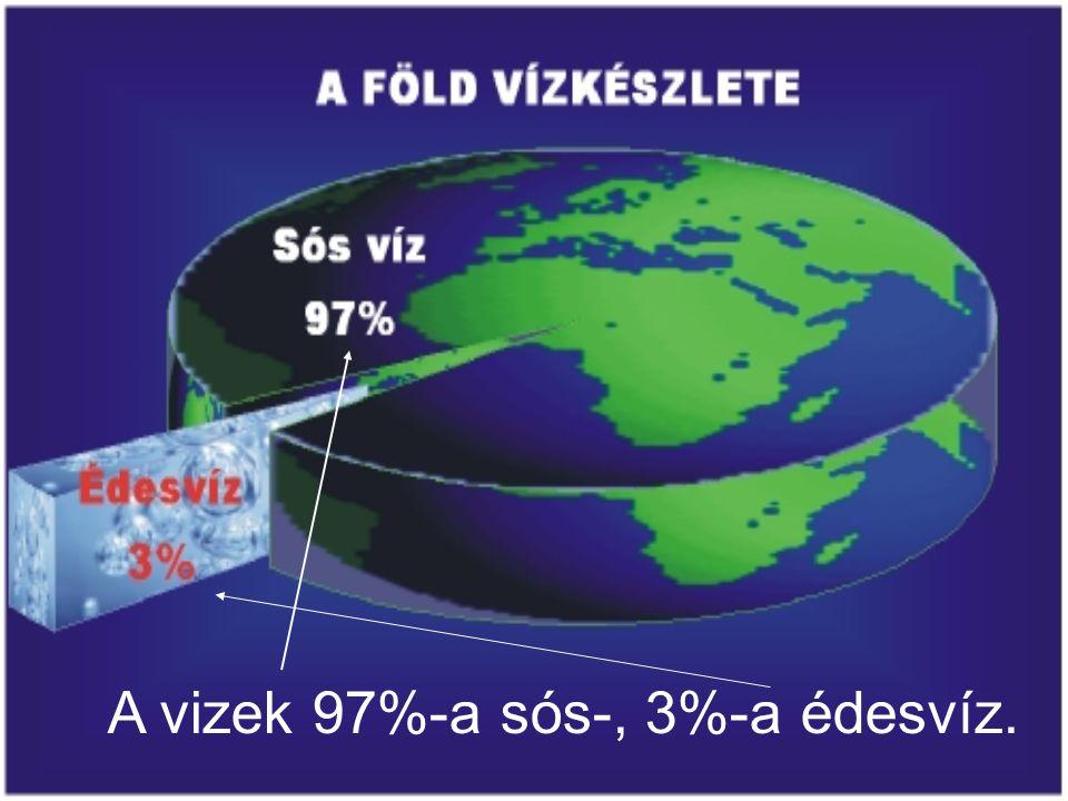 A Földet légburok veszi körül, amelyet légkörnek nevezünk.