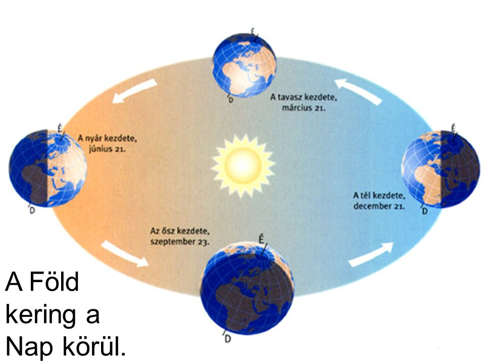 Időjárás: A levegő alsó rétegében – a föld felett kb. 10-15 km magasságig – lejátszódó változás.
