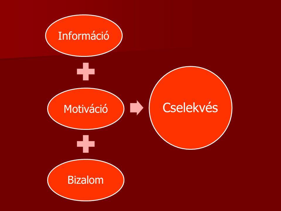 InformációMotiváció Bizalom Cselekvés