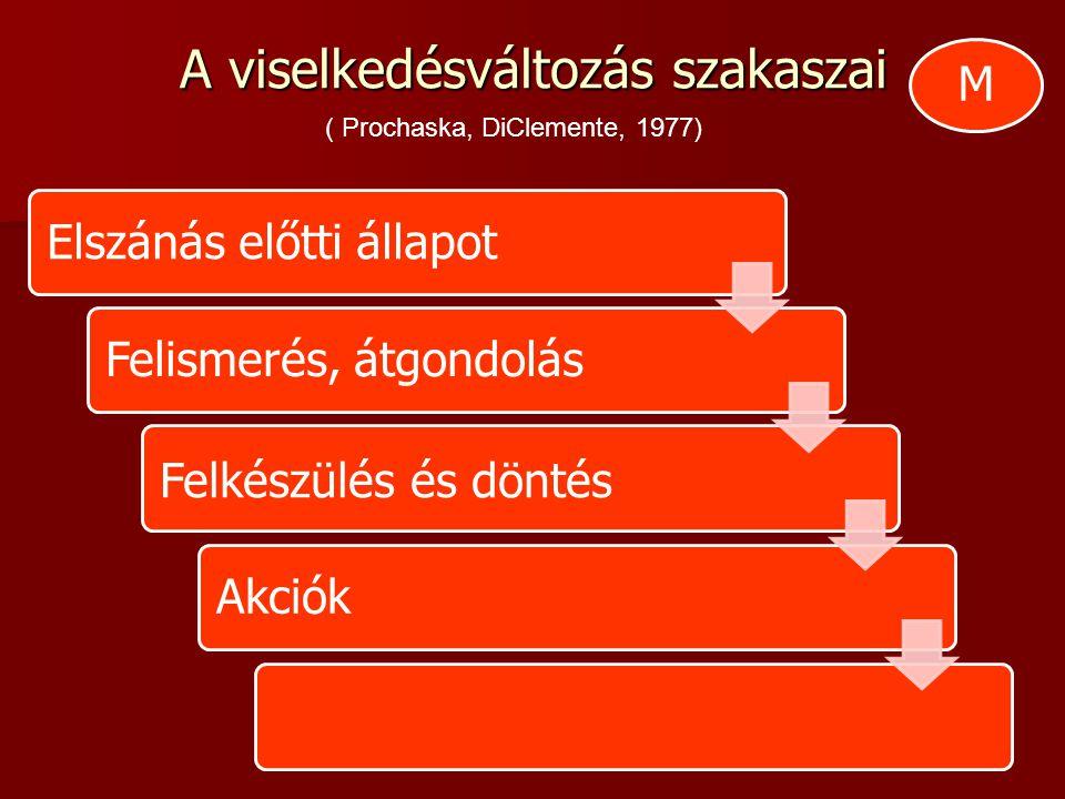A viselkedésváltozás szakaszai Elszánás előtti állapotFelismerés, átgondolás Felkészülés és döntés Akciók ( Prochaska, DiClemente, 1977) M