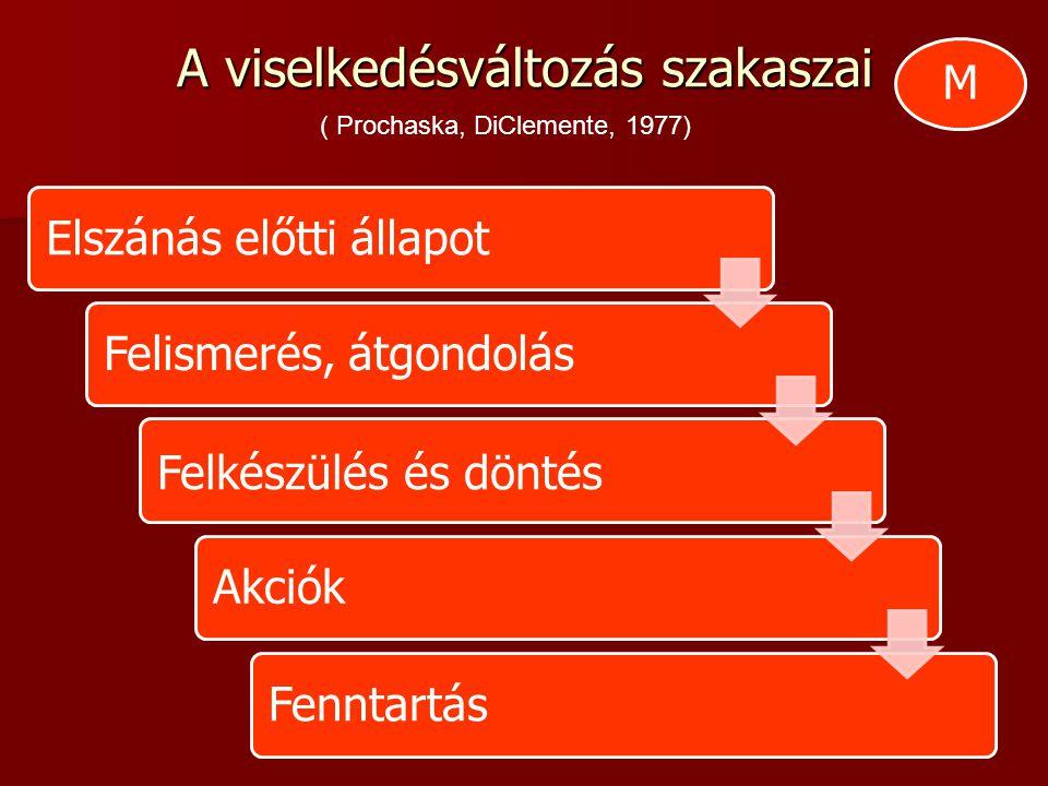 A viselkedésváltozás szakaszai Elszánás előtti állapotFelismerés, átgondolás Felkészülés és döntés AkciókFenntartás ( Prochaska, DiClemente, 1977) M