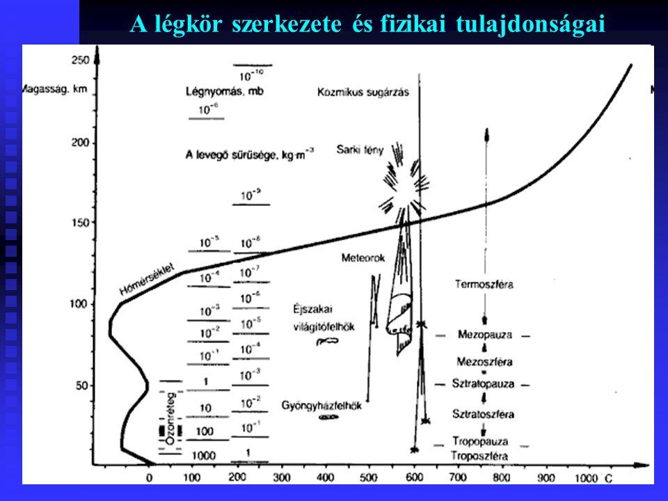 A légkör fogalma, anyagai és szerkezete A légkör anyagai Arányuk alapján:  Alapgázok: Nitrogén (78%), Oxigén (21%) és a nemesgázok (He, Ne, Ar, Kr, Xe, Rn);  Vendéggázok: Vízgőz, ózon, széndioxid;  Szennyeződések: Kozmikusak és földiek, természetesek és mesterségesek, szilárd, cseppfolyós és gáz halmazállapotúak.