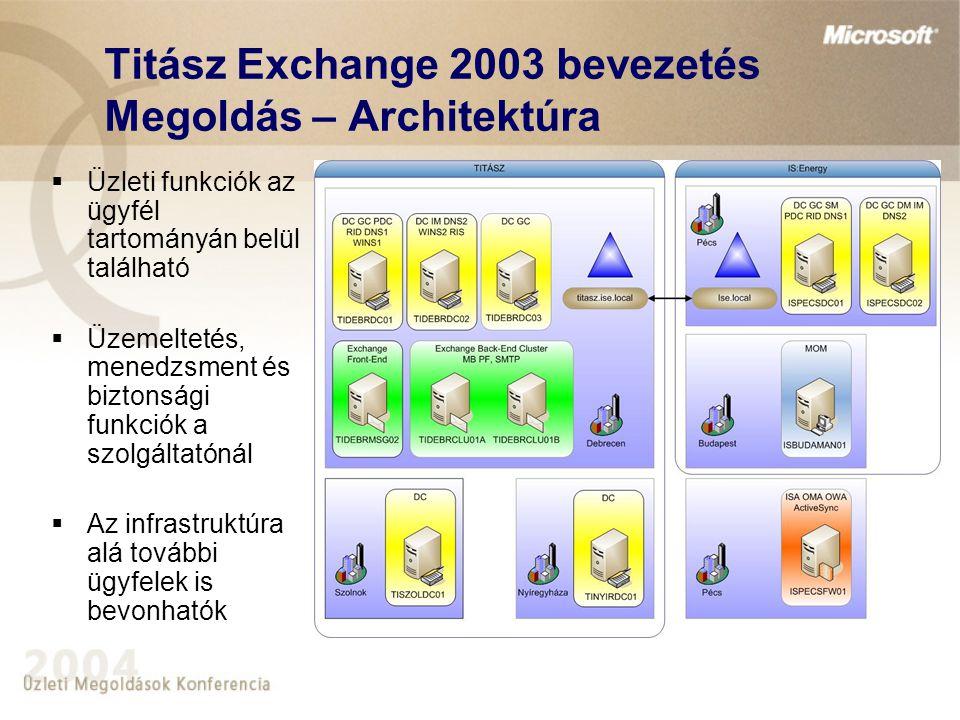 Titász Exchange 2003 bevezetés Megoldás – Rendszerelérés  LAN-on belül: •Outlook kliensek (2003) •Outlook Web Access  LAN-on kívül: •Outlook Web Access •RPC over HTTP (Outlook 2003-mal) •ActiveSync