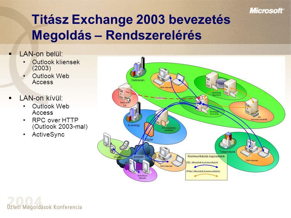 Titász Exchange 2003 bevezetés Megoldás – Rendszerelérés  LAN-on belül: •Outlook kliensek (2003) •Outlook Web Access  LAN-on kívül: •Outlook Web Acc