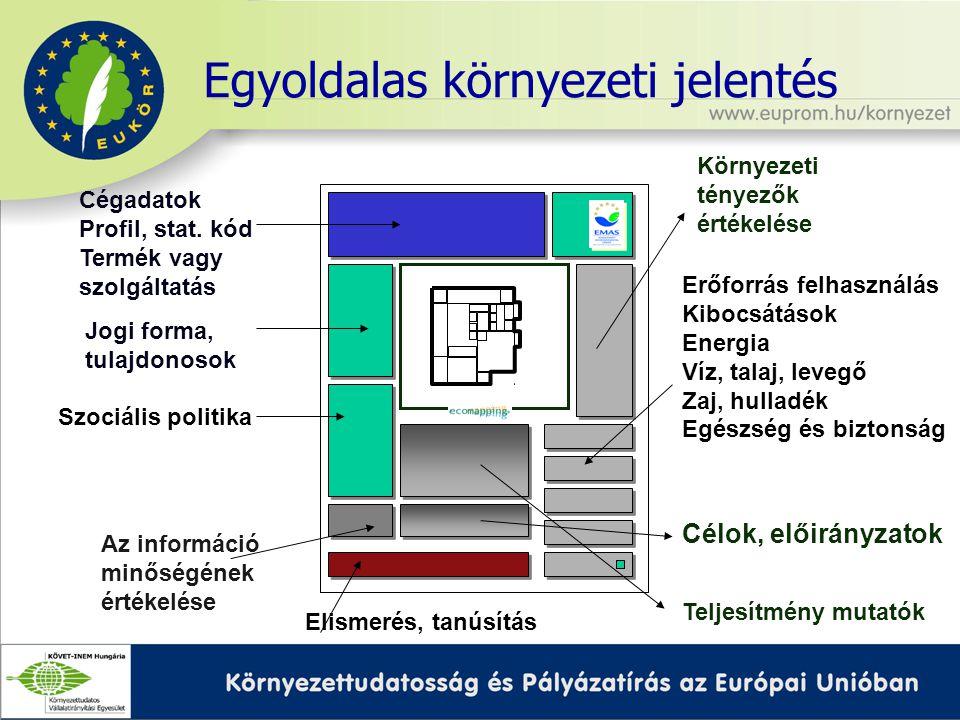 Egyoldalas környezeti jelentés Cégadatok Profil, stat.
