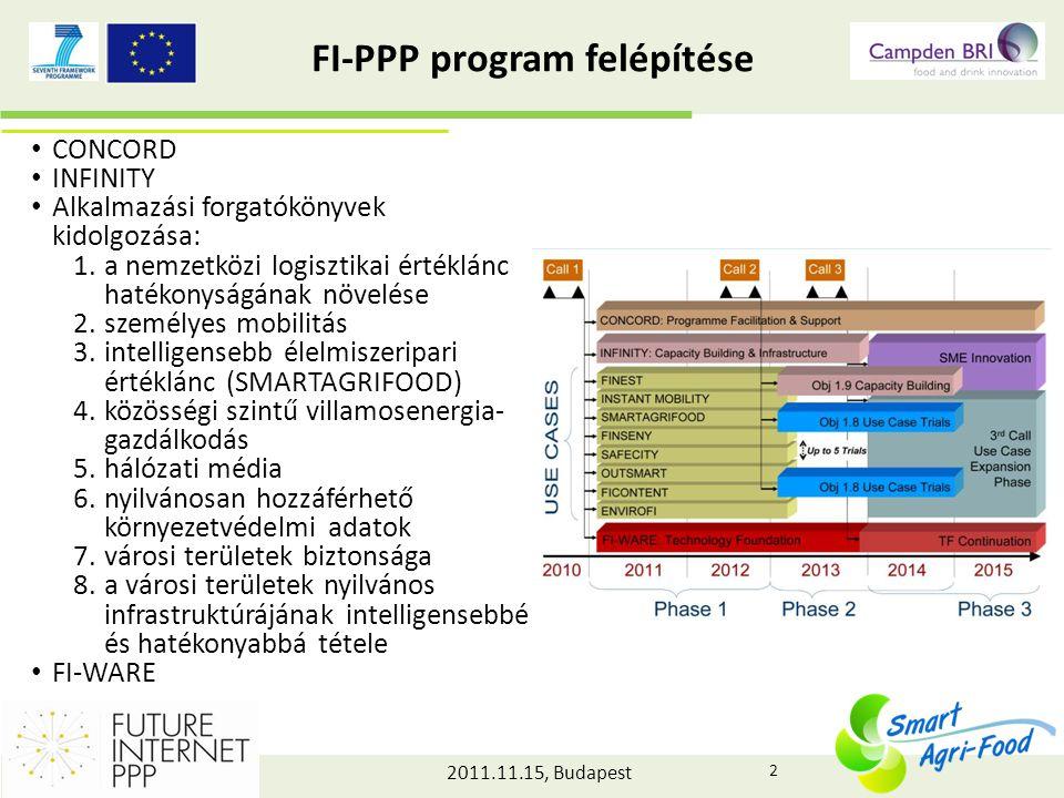 2011.11.15, Budapest A pályázat főbb céljai A jövő internetének információs és kommunikációs technológiái alkalmazása a mezőgazdasági és élelmiszeripari szektorban:  a jövő internet technikai, funkcionális és nem funkcionális tulajdonságainak kísérletezés útján történő azonosítása és leírása különös tekintettel: - intelligens mezőgazdaság, - intelligens agrár-logisztika, - intelligens élelmiszer-tudatosság.