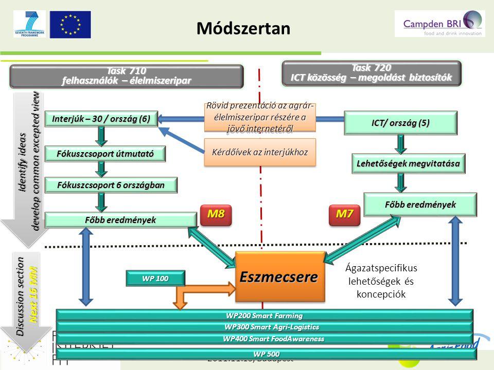 2011.11.15, Budapest Lehetséges alkalmazások Intelligens agrár-logisztika (2) 3.Eltérés-jelentés a zöldség/gyümölcs-láncban • Termékbiztonságban és –minőségben jelentkező eltérések jelzése időben • Mintavétel a földön • A tételek mozgásának (szétosztás, egyesítés bonyolult rendszere) automatikus nyomonkövetése 4.Valós-idejű és hiteles információ a termékspecifikációkról és az azoknak való megfelelésekről • Hústermelés, hústermékek és húskészítmények • Nyomonkövethetőség a vágóhídtól a kereskedelmi üzletig, és a hozzátartozó higiéniai, feldolgozási, csomagolási és állattartási információk 20