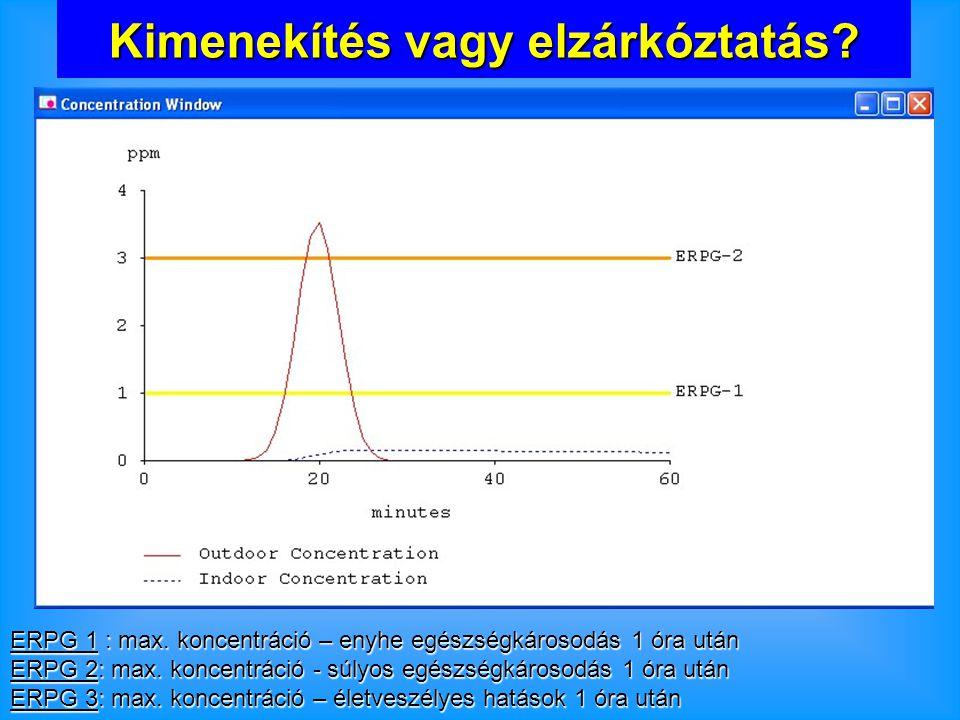 ERPG 1 : max. koncentráció – enyhe egészségkárosodás 1 óra után ERPG 2: max.