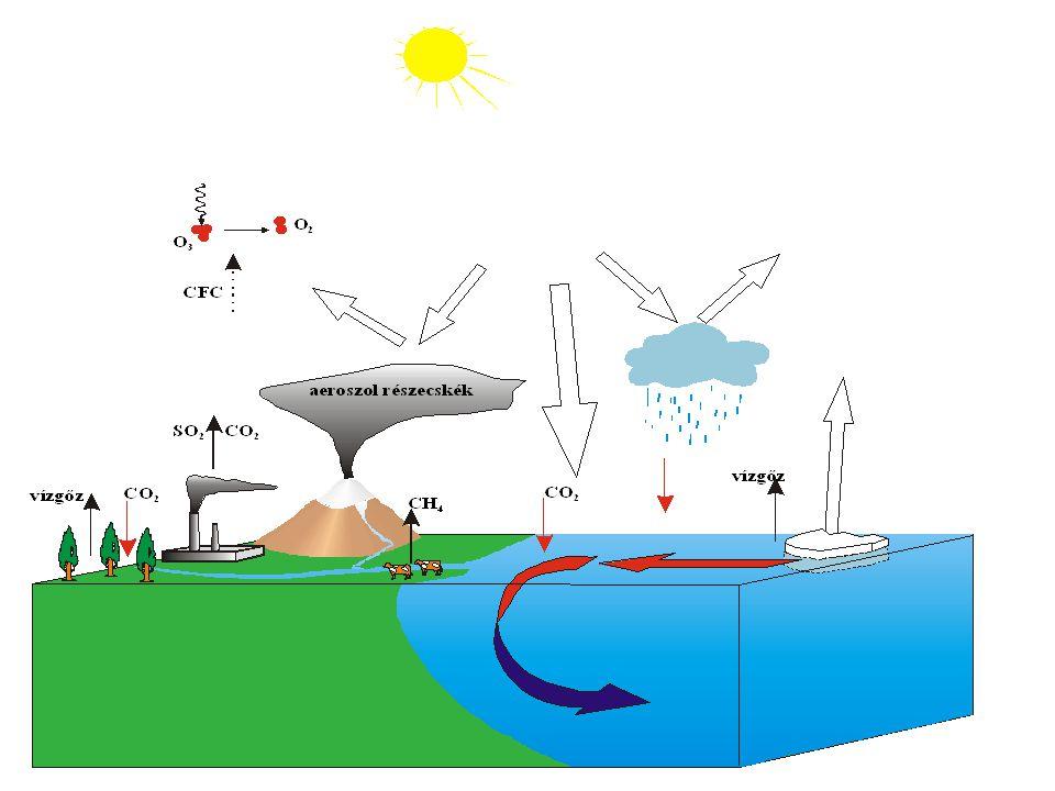 Visszacsatolási mechanizmusok: a) Pozitív visszacsatolás Hőmérséklet – óceánokban elnyelődő CO 2 Hőmérséklet – jégtakaró kiterjedése b) Negatív visszacsatolás Hőmérséklet – felhőképződés