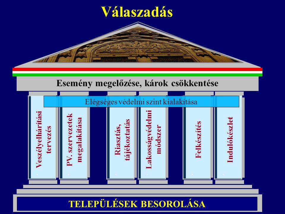 Válaszadás Esemény megelőzése, károk csökkentése TELEPÜLÉSEK BESOROLÁSA. PV. szervezetek megalakítása. Riasztás, tájékoztatás. Lakosságvédelmi módszer