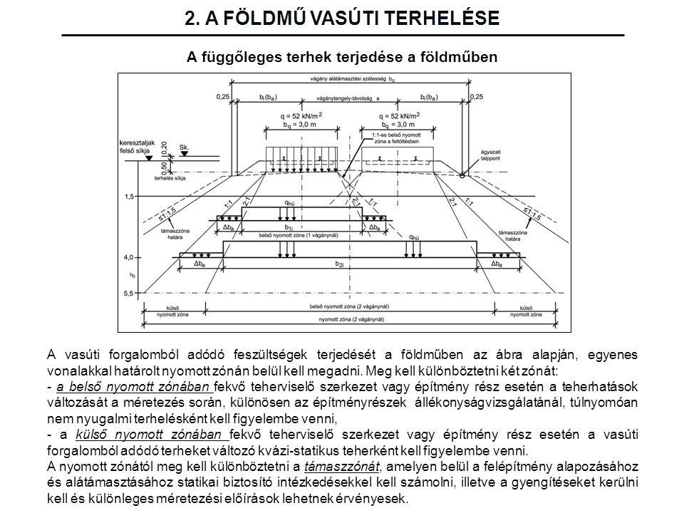 A függőleges terhek terjedése a földműben 2. A FÖLDMŰ VASÚTI TERHELÉSE A vasúti forgalomból adódó feszültségek terjedését a földműben az ábra alapján,