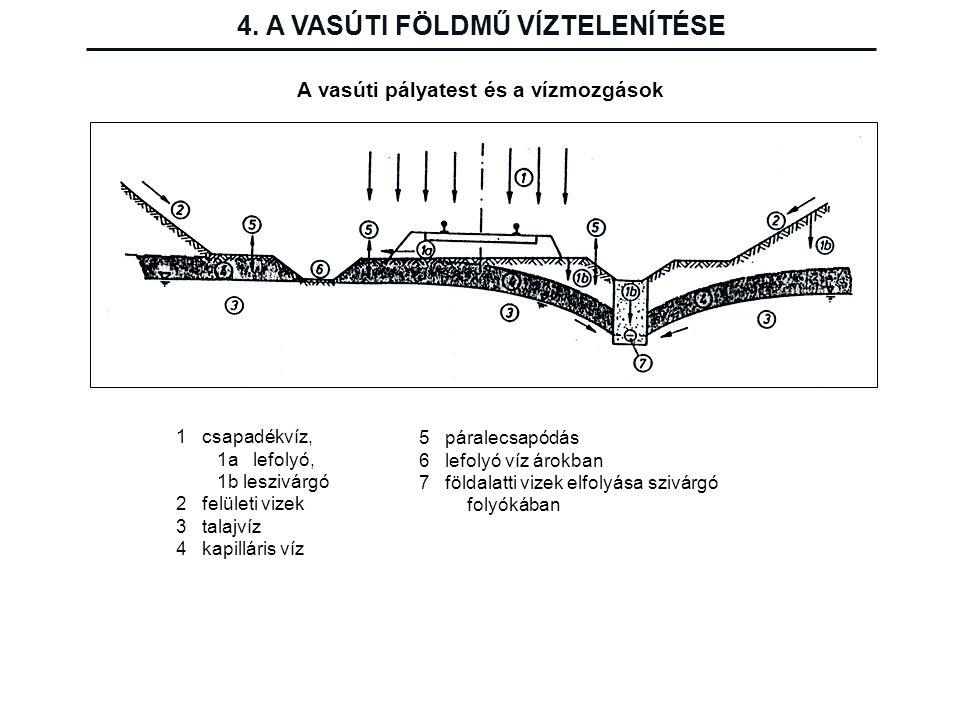 4. A VASÚTI FÖLDMŰ VÍZTELENÍTÉSE A vasúti pályatest és a vízmozgások 1 csapadékvíz, 1a lefolyó, 1b leszivárgó 2 felületi vizek 3 talajvíz 4 kapilláris