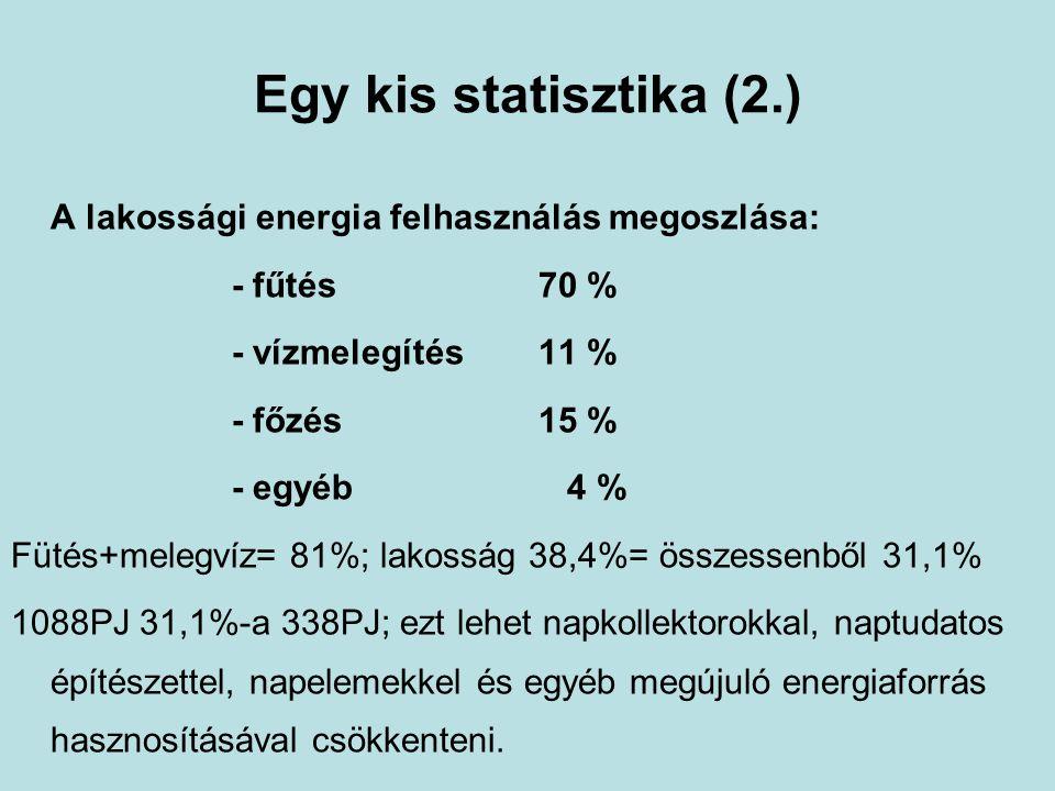 Egy kis statisztika (2.) A lakossági energia felhasználás megoszlása: - fűtés 70 % - vízmelegítés 11 % - főzés 15 % - egyéb 4 % Fütés+melegvíz= 81%; l