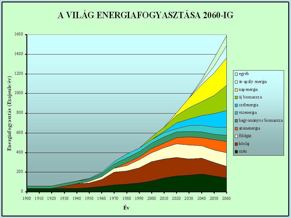 Napenergia potenciál Napsugárzás energia hozama 1265kWh/ m 2,év = 4914 MJ/m 2,év Magyarország területe 9,3 millió hektár = 93 x 10 9 m 2 Magyarország területére eső napenergia 457x10 3 PJ Magyarország energia felhasználása 1088 PJ Napenergia/energia felhasználás 420 szoros 1 m 2 napkollektor ~ 500 kWh/év = 1800 MJ/év 4 PJ ~ 2,2 millió m 2 kollektor
