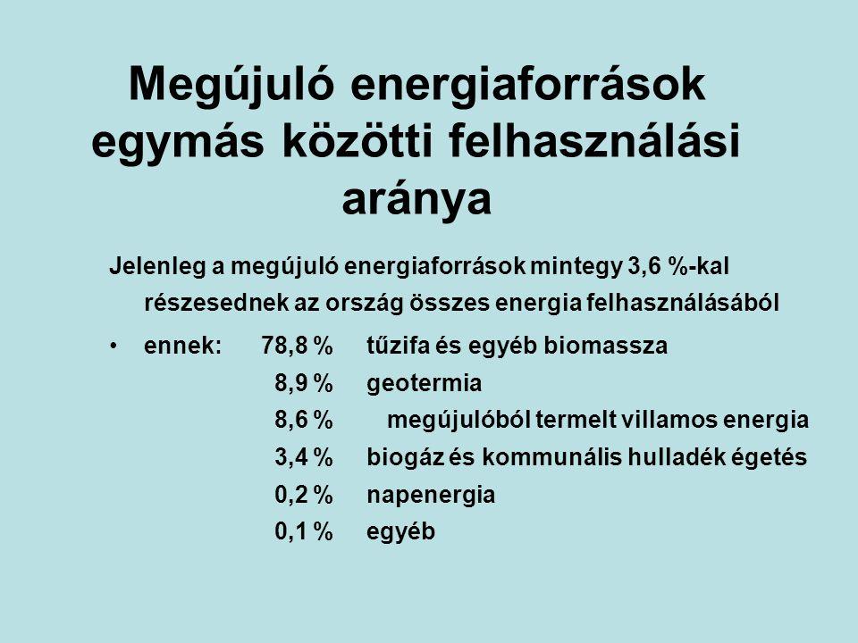 Megújuló alapú villamos energia termelés 2004.év GWhRészarány btto/meg.