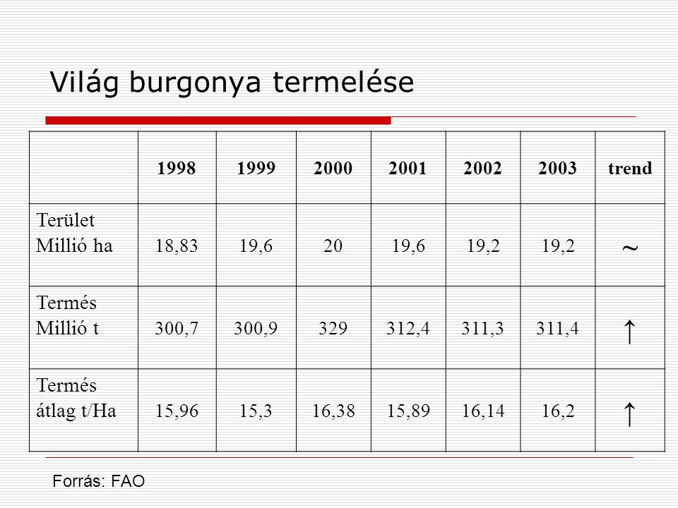 Világ burgonya termelése 199819992000200120022003trend Terület Millió ha 18,8319,62019,619,2 ~ Termés Millió t 300,7300,9329312,4311,3311,4 ↑ Termés átlag t/Ha 15,9615,316,3815,8916,1416,2 ↑ Forrás: FAO