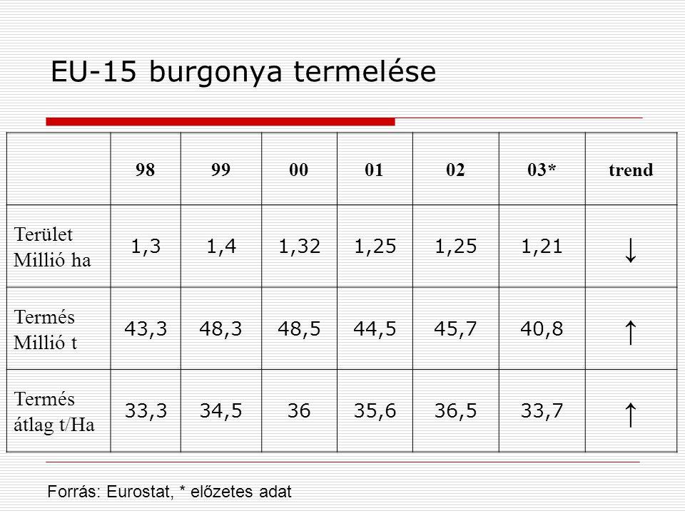EU-15 burgonya termelése 989900010203*trend Terület Millió ha 1,31,41,321,25 1,21 ↓ Termés Millió t 43,348,348,544,545,740,8 ↑ Termés átlag t/Ha 33,334,53635,636,533,7 ↑ Forrás: Eurostat, * előzetes adat