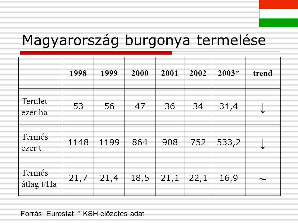 Magyarország burgonya termelése 199819992000200120022003*trend Terület ezer ha 535647363431,4 ↓ Termés ezer t 11481199864908752533,2 ↓ Termés átlag t/