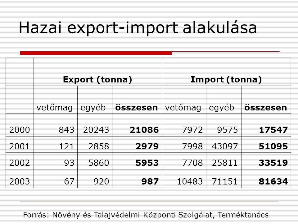 Hazai export-import alakulása Export (tonna)Import (tonna) vetőmagegyébösszesenvetőmagegyébösszesen 200084320243210867972957517547 20011212858297979984309751095 2002935860595377082581133519 200367920987104837115181634 Forrás: Növény és Talajvédelmi Központi Szolgálat, Terméktanács