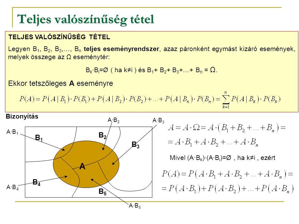 Teljes valószínűség tétel TELJES VALÓSZÍNŰSÉG TÉTEL Legyen B 1, B 2, B 3,…, B n teljes eseményrendszer, azaz páronként egymást kizáró események, melyek összege az Ω eseménytér: B k ·B i =Ø ( ha k≠i ) és B 1 + B 2 + B 3 +…+ B n = Ω.