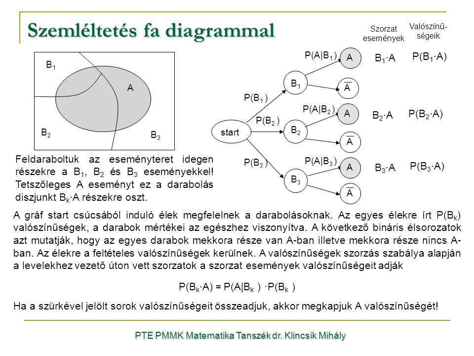 Szemléltetés fa diagrammal PTE PMMK Matematika Tanszék dr.