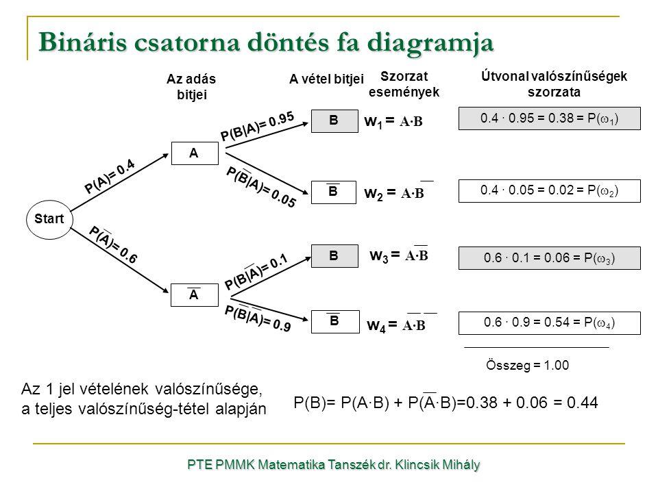 P(A)= 0.6 Bináris csatorna döntés fa diagramja PTE PMMK Matematika Tanszék dr.