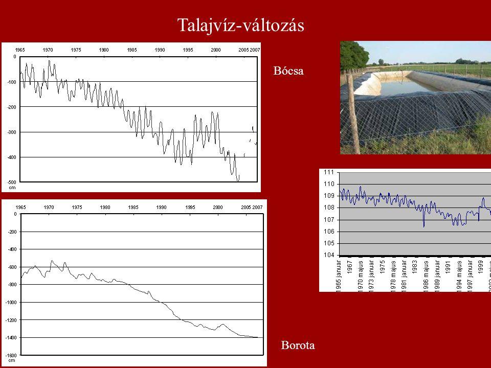 Talajvíz-változás Bócsa Borota