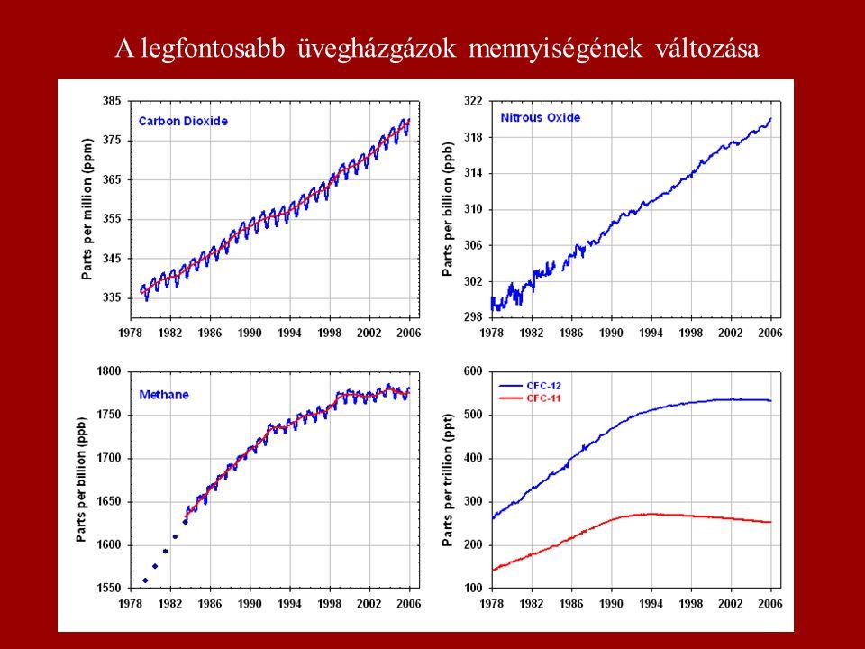 A legfontosabb üvegházgázok mennyiségének változása