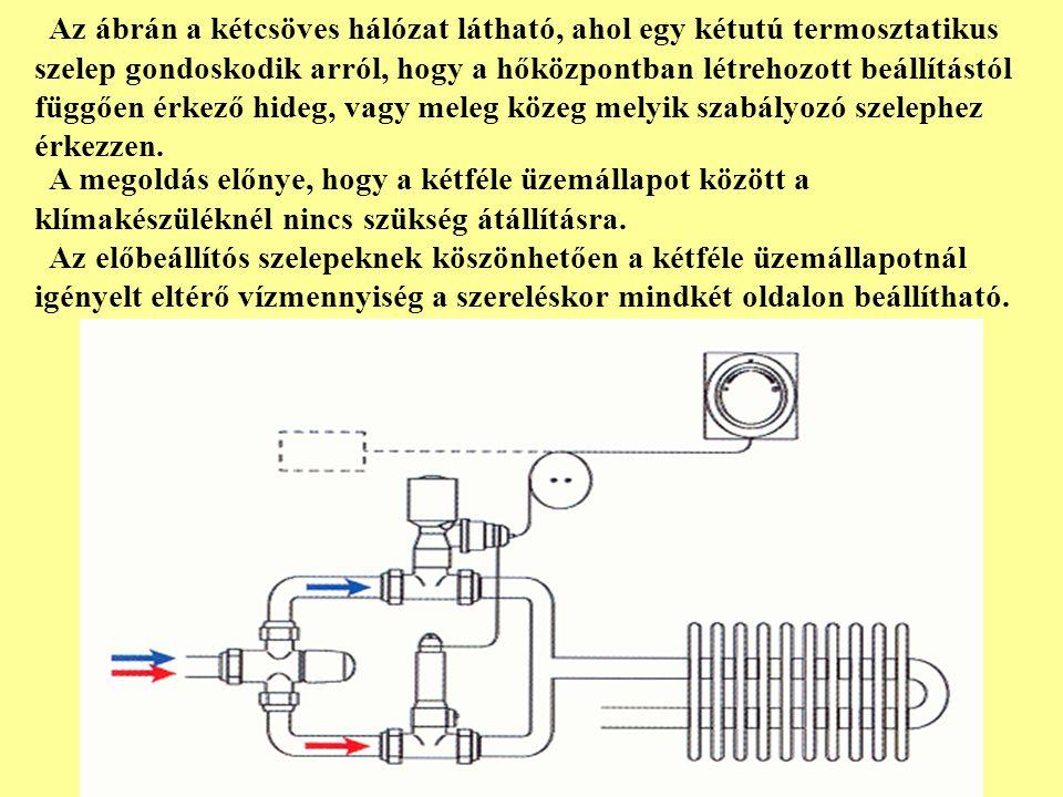 Az ábrán a kétcsöves hálózat látható, ahol egy kétutú termosztatikus szelep gondoskodik arról, hogy a hőközpontban létrehozott beállítástól függően ér