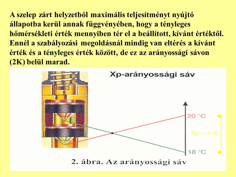 A szelep zárt helyzetből maximális teljesítményt nyújtó állapotba kerül annak függvényében, hogy a tényleges hőmérsékleti érték mennyiben tér el a beá