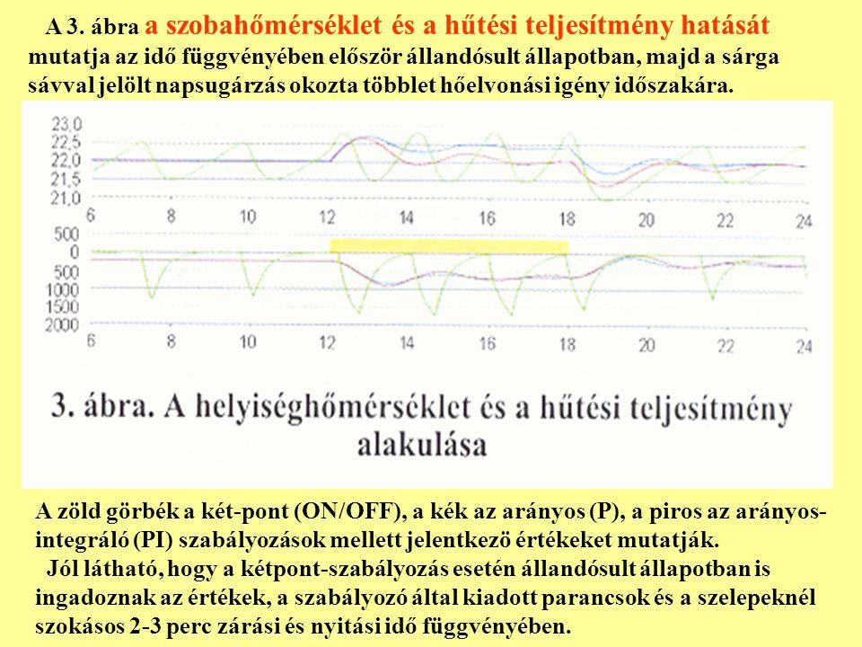 A 3. ábra a szobahőmérséklet és a hűtési teljesítmény hatását mutatja az idő függvényében először állandósult állapotban, majd a sárga sávval jelölt n