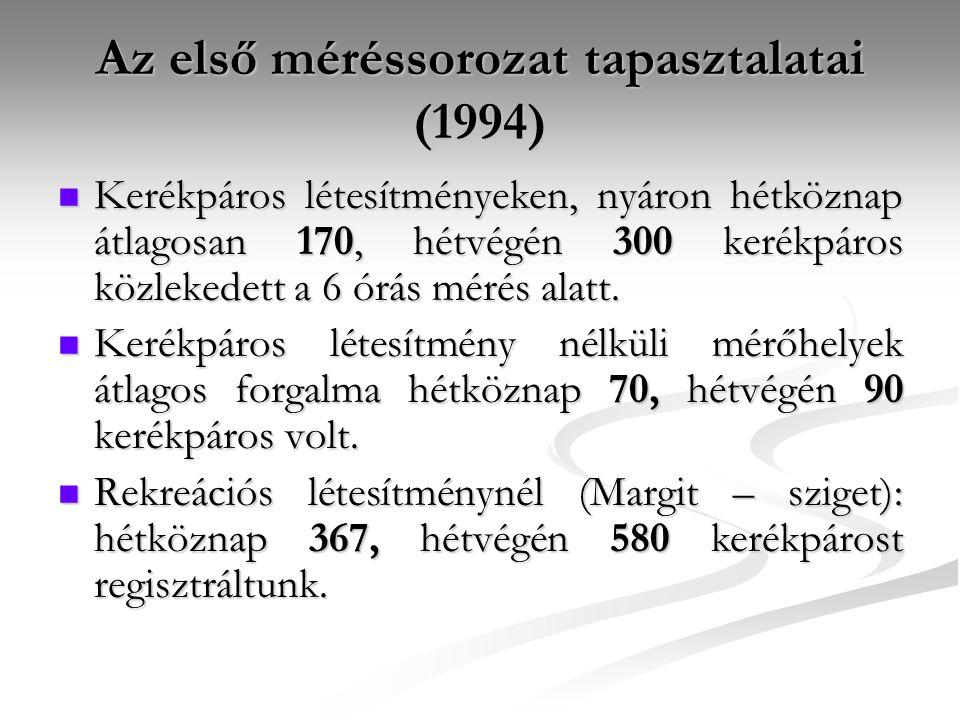 Az első méréssorozat tapasztalatai (1994)  Kerékpáros létesítményeken, nyáron hétköznap átlagosan 170, hétvégén 300 kerékpáros közlekedett a 6 órás m