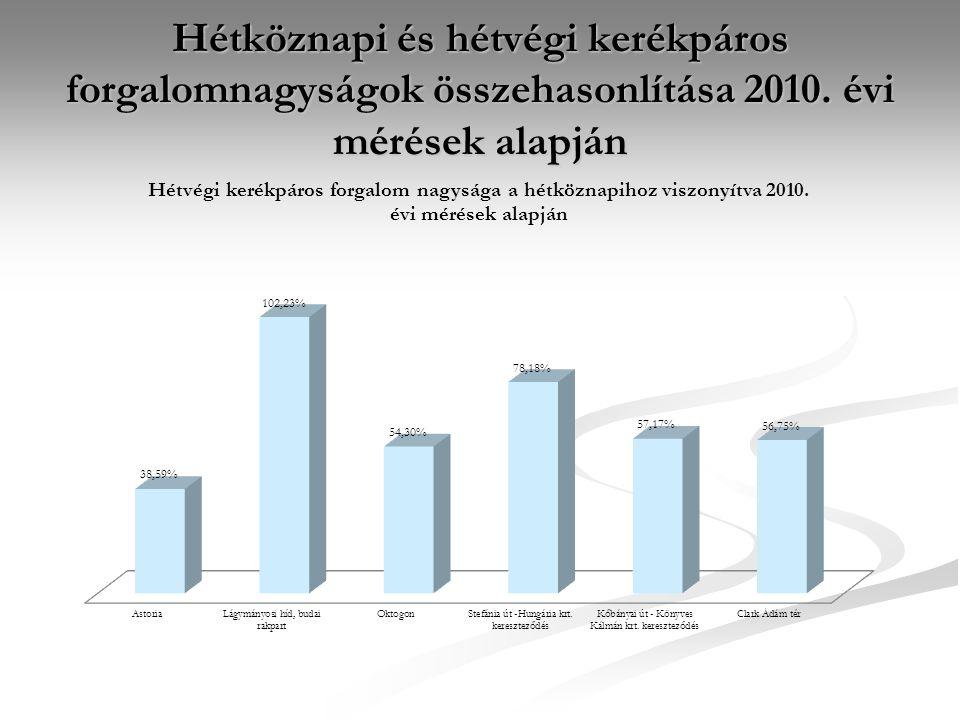 A kerékpáros forgalom fejlődésének bemutatása 2 mérőhely példáján (Astoria, Oktogon)  1998 és 2010 között iskolai időszakban hétköznap közel 16 -szorosára (!) nőtt az Astoria csomóponton keresztülhaladó kerékpárosok száma (hétvégén 2,2 - szeresére).