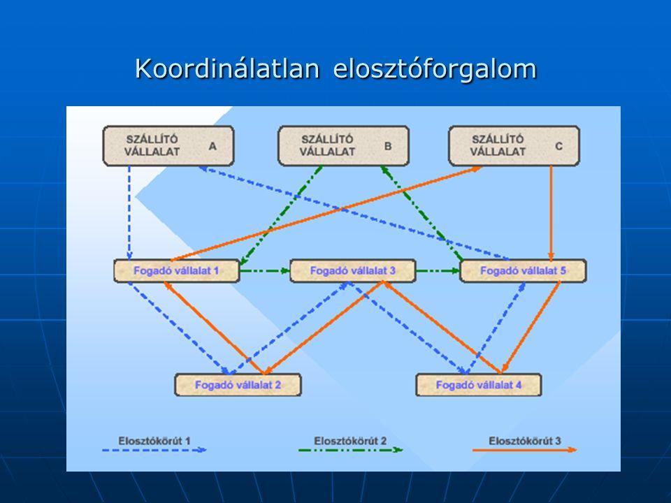 A különböző koordinálási módok a következők: A különböző koordinálási módok a következők: • gyűjtőkörjáratok szervezése, a különböző szállítási vállalatok együttműködésével; • gyűjtőkörjáratok szervezése, a különböző szállítási vállalatok együttműködésével; • a szállítási vállalatok ún.csoportközpont útján való együttműködése (terminál, áruforgalmi központ alkalmazása); • a szállítási vállalatok ún.csoportközpont útján való együttműködése (terminál, áruforgalmi központ alkalmazása); • az árufeladóktól a csoportközpontba történő ún.