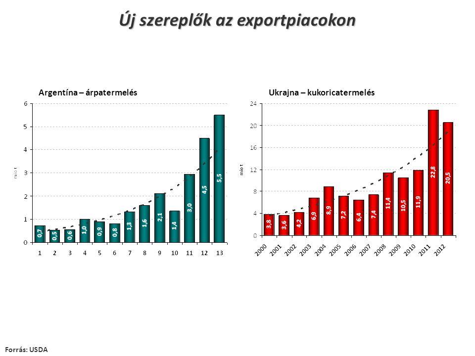 Új szereplők az exportpiacokon Forrás: USDA Ukrajna – kukoricatermelésArgentína – árpatermelés
