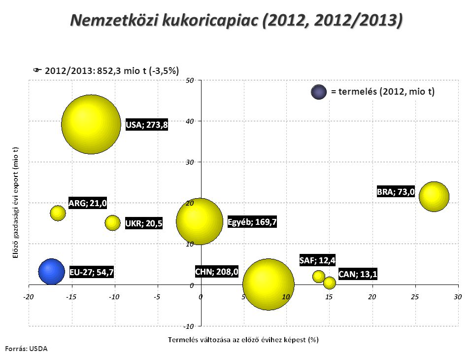 Nemzetközi kukoricapiac (2012, 2012/2013) Forrás: USDA  2012/2013: 852,3 mio t (-3,5%) = termelés (2012, mio t)