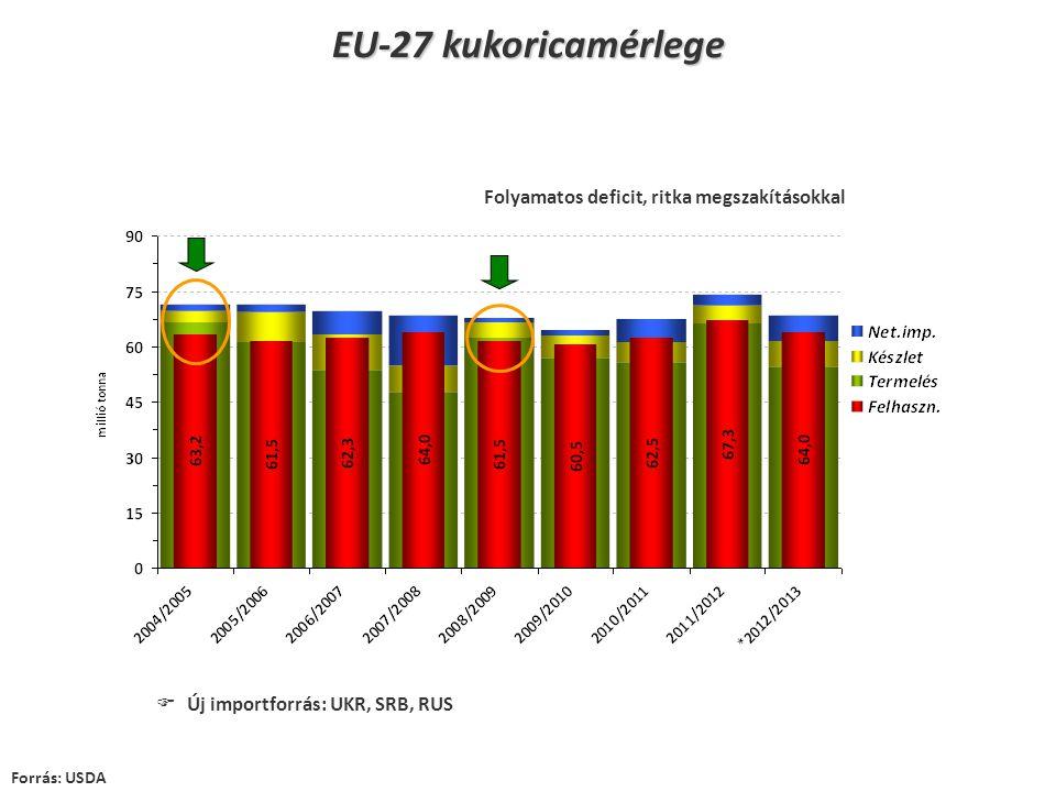 EU-27 kukoricamérlege Forrás: USDA Folyamatos deficit, ritka megszakításokkal  Új importforrás: UKR, SRB, RUS