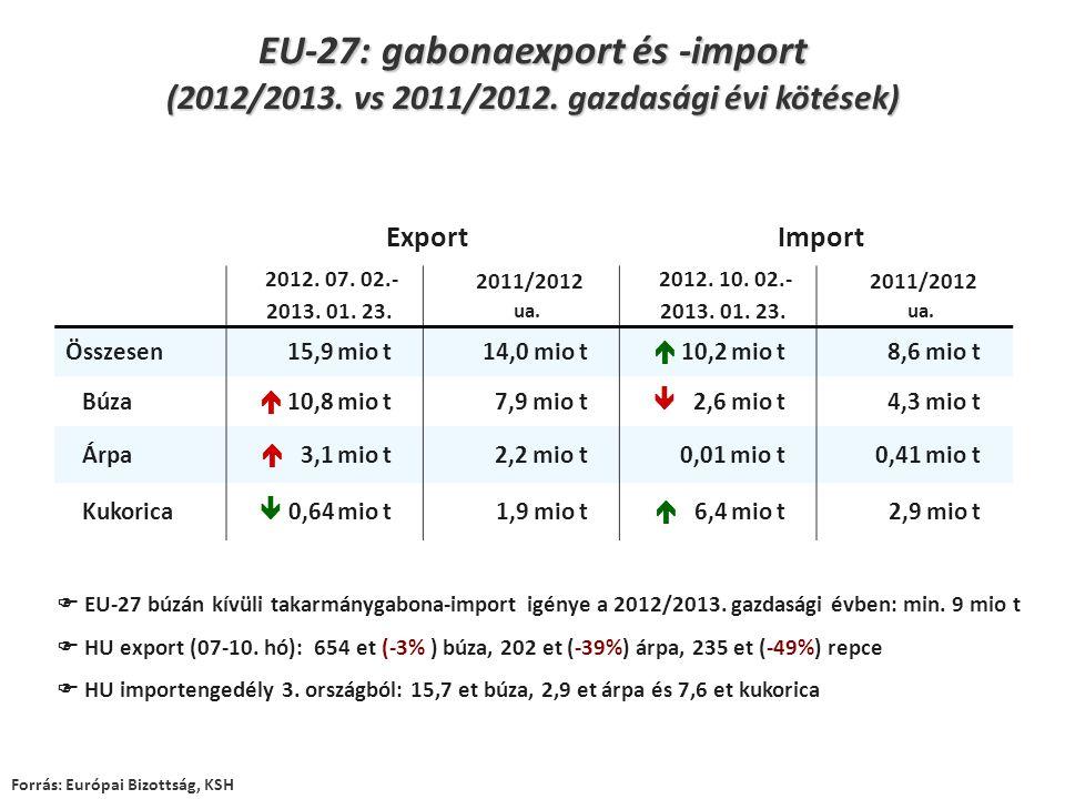 ExportImport 2012. 07. 02.- 2013. 01. 23. 2011/2012 ua. 2012. 10. 02.- 2013. 01. 23. 2011/2012 ua. Összesen 15,9 mio t 14,0 mio t  10,2 mio t 8,6 mio