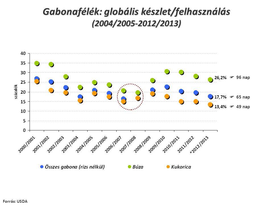 Forrás: USDA  96 nap  65 nap  49 nap Gabonafélék: globális készlet/felhasználás (2004/2005-2012/2013)