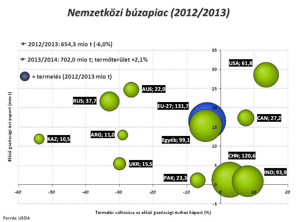 Nemzetközi búzapiac (2012/2013) Forrás: USDA  2012/2013: 654,3 mio t (-6,0%)  2013/2014: 702,0 mio t; termőterület +2,1% = termelés (2012/2013 mio t)