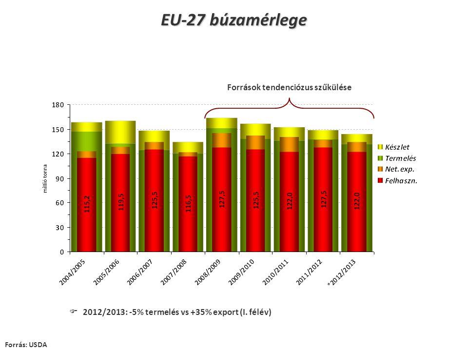 EU-27 búzamérlege Forrás: USDA  2012/2013: -5% termelés vs +35% export (I. félév) Források tendenciózus szűkülése