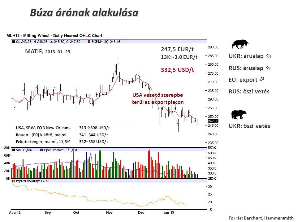 Búza árának alakulása 247,5 EUR/t 13K: -3,0 EUR/t 332,5 USD/t UKR: árualap  RUS: árualap  EU: export  RUS: őszi vetés UKR: őszi vetés Forrás: Barchart, Hammersmith MATIF, 2013.