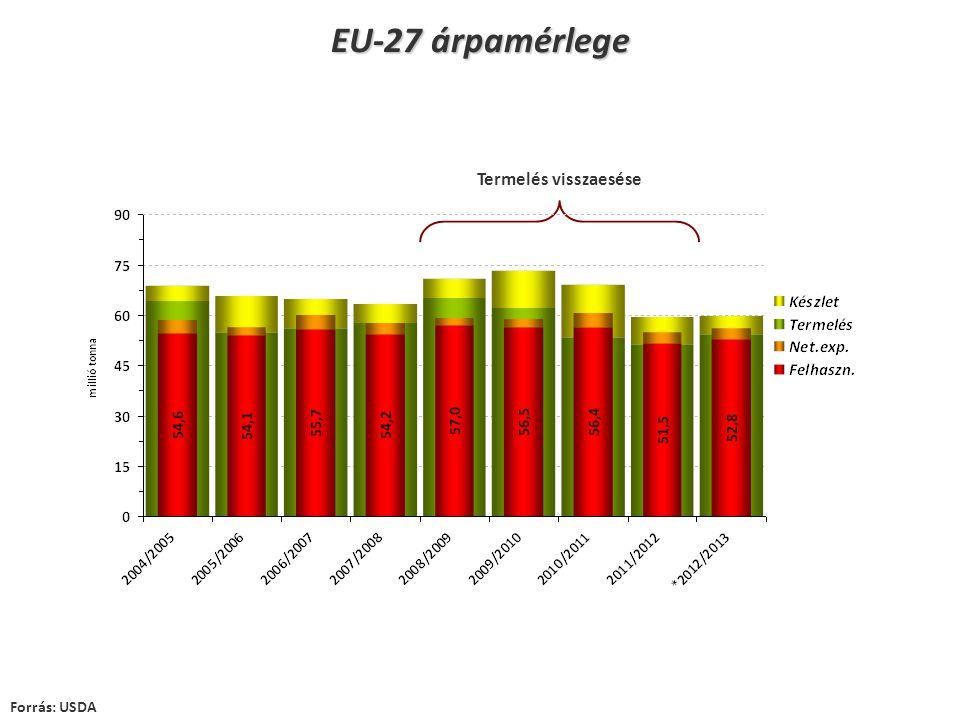 EU-27 árpamérlege Forrás: USDA Termelés visszaesése