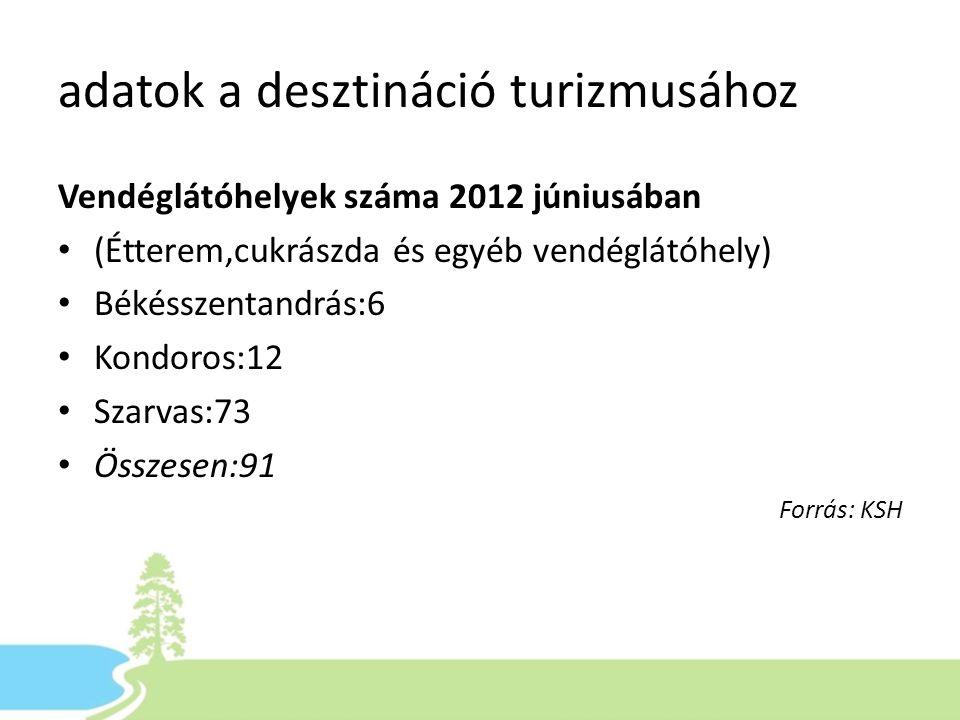 adatok a desztináció turizmusához Vendéglátóhelyek száma 2012 júniusában • (Étterem,cukrászda és egyéb vendéglátóhely) • Békésszentandrás:6 • Kondoros