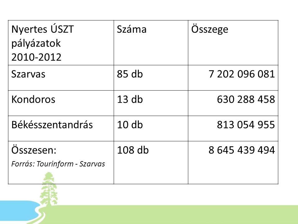 Nyertes ÚSZT pályázatok 2010-2012 SzámaÖsszege Szarvas85 db7 202 096 081 Kondoros13 db630 288 458 Békésszentandrás10 db813 054 955 Összesen: Forrás: T