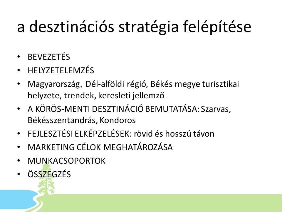 a desztinációs stratégia felépítése • BEVEZETÉS • HELYZETELEMZÉS • Magyarország, Dél-alföldi régió, Békés megye turisztikai helyzete, trendek, keresle