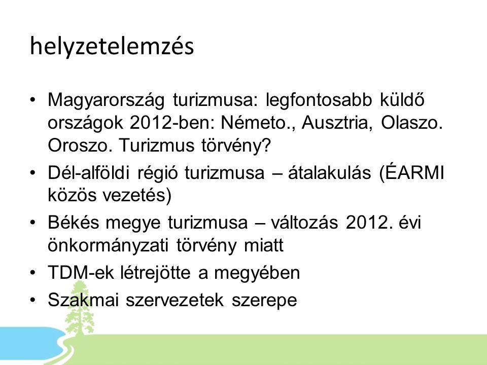 helyzetelemzés •Magyarország turizmusa: legfontosabb küldő országok 2012-ben: Németo., Ausztria, Olaszo. Oroszo. Turizmus törvény? •Dél-alföldi régió