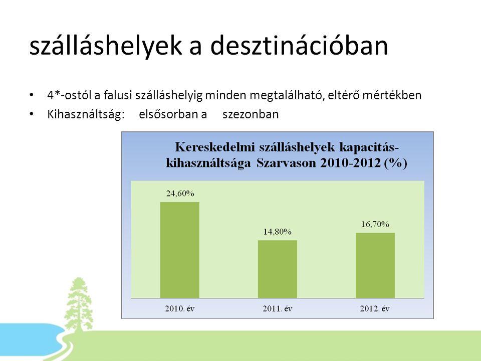 szálláshelyek a desztinációban • 4*-ostól a falusi szálláshelyig minden megtalálható, eltérő mértékben • Kihasználtság: elsősorban a szezonban